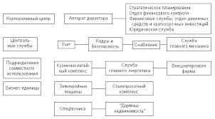 Организационная структура предприятий Формирование структуры  Пример 44 Завод Дормаш