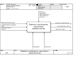 Дипломная работа Автоматизированная система правового  Рис 2 Контекстная диаграмма системы правового сопровождения кредитования юридических лиц