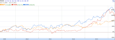 Bing Stock Chart How Google Bing Yahoos Finances Stack Up A Visual Guide