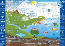 der wasserkreislauf fur kinder the water cycle for kids german detailed description