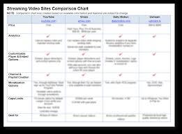 Video Comparison Chart Must Have Marketing Tools Comparison Charts