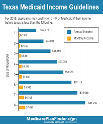 Texas Medicaid Eligibility Income Chart World Of Reference
