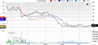 Potash Corp Stock Chart Potash Corp Agrium Provide Update On Merger Of Equals Deal