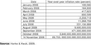 Zimbabwe Inflation Chart Inflation Trends In Zimbabwe 2008 Download Table