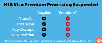 H1 Premium Processing Resume