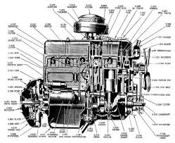chevy 3100 engine diagram quick start guide of wiring diagram • chevy 3100 engine diagram images gallery