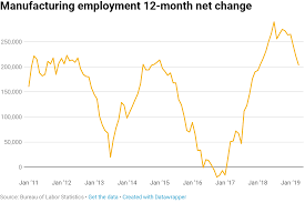 Heres Where The Jobs Are In One Chart