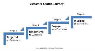customer orientation examples being customer centric creating the right strategy for your