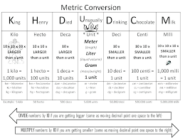 Length Conversion Chart Metric Length Conversion Worksheet Paintingmississauga Com