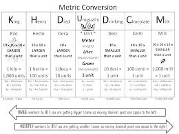 Metric System Length Chart Metric Length Conversion Worksheet Paintingmississauga Com