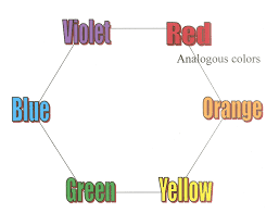 Analogous colors can go beyond two colors, groups of red, orange, and  yellow or blue, violet and red can also be considered analogous colors.