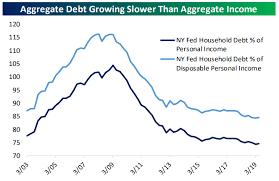 Consumer Debt Update Bespoke Investment Group