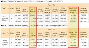 Ana Rtw Chart Ana Devalues Its Award Chart Effective October 15 2015