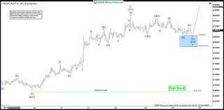 Elliott Wave Analysis Trading Usd Nok With Right Side System