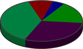 Php Gd Pie Chart Example Antialiased Filled Arcs Ellipses And Circles With Php And Gd