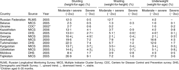 Rates Of Stunting Wasting And Underweight In Children Aged