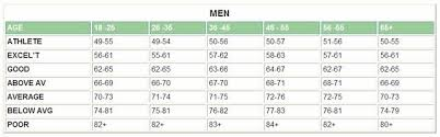 What Is Your Resting Heart Rate Men Resting Heart Rate