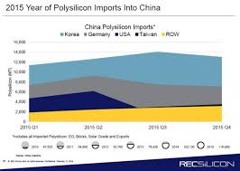 Polysilicon Price Chart 2017 Is Polysilicon Heading For Shortage Pv Tech