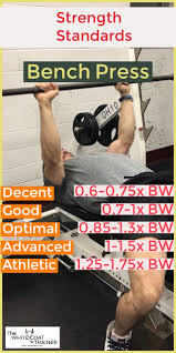 How Strong Are You Realistic Strength Standards For Busy