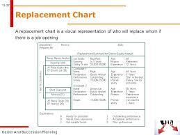 Talent Succession Succession Plan 9 Box Grid Template Talent ...