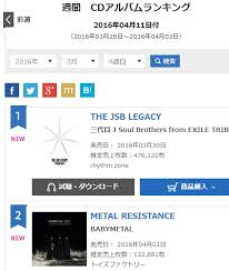 Oricon Music Chart Babymetals Metal Resistance 2 On Weekly Oricon Albums