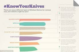 Examples Of KITCHEN KNIVES The Shape And Size Of Kitchen Knives Types Of Kitchen Knives
