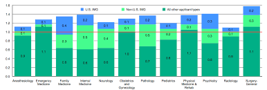 Charting Outcomes In The Match International Medical