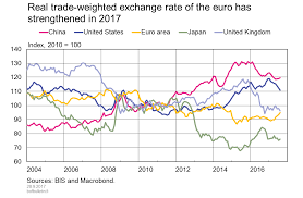 Euro Rate Chart 2017 Real Trade Weighted Exchange Rate Of The Euro Has