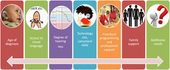 Hearing Impairment Supporting Success For Children With Hearing Loss Impact