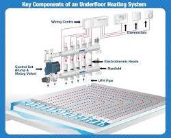 25 best underfloor heating systems ideas on pinterest water Wiring Diagram For Underfloor Heating Thermostat underfloor heating thermostat www underfloortradestore co uk 2Wire Thermostat Wiring Diagram