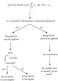 Series Flow Chart An Integral Test Flowchart The Infinite Series Module