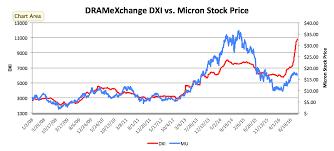 Micron Technology Dram Powering Along Micron Technology