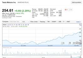Tesla Stock Quote Interesting TeslaTSLAstockpricechart TESLARATI