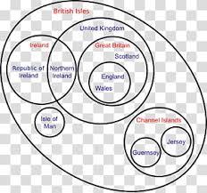 British Isles Venn Diagram Venn Diagram Sphere Set Mathematician 1000 Png Clipart