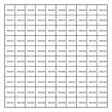 Unit Ten Hundred Thousand Chart Place Value Numbers Big And Small Siyavula