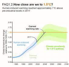Chapter 1 Global Warming Of 1 5 C