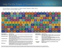 2013 3rd Quarter Commentary The Advantages Of Asset Class