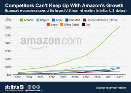 Chart Competitors Cant Keep Up With Amazons Growth Statista