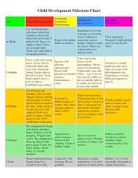 Stages Of Childhood Development Chart Complete Social Emotional Child Development Chart School Age