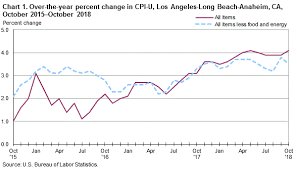 Inflation Chart Last 10 Years Inflation In Los Angeles Orange County At 10 Year High 9