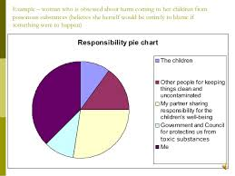 Cbt Pie Chart 16 Factual Cognitive Behavioral Therapy Chart