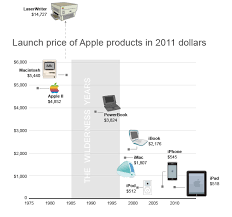 Chart Of The Day Apple Price Edition
