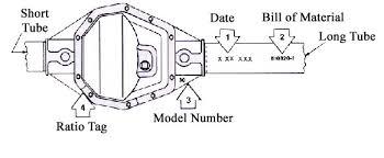 Dana 44 Front Axle Shaft Length Chart Billavista Com Dana 60 Front Axle Bible Tech Article By