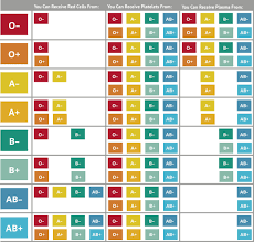 Blood Transfusion Chart Compatibility About Blood Types Oneblood