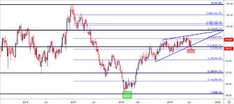 Us Dollar Price Outlook In Eur Usd Aud Usd Menafn Com