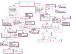 Microbiology Unknown Test Flow Chart Identification Of Bacteria Flow Chart Edwardsiella Tarda