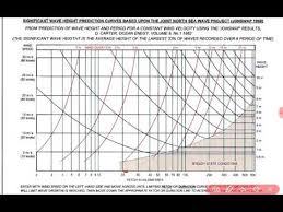 Wave Height Calculation By Fetch And Duration Chart