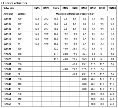 Electrical Metric Conversion Chart Punctual Electrical Unit Conversion Chart Printable Unit