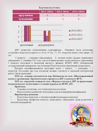 Презентация на тему Муниципальное бюджетное дошкольное  15 Курсовая подготовка ДОУ