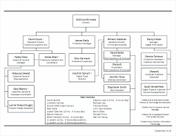 Organizational Chart Print And Mail Services